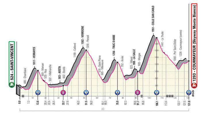 giro-ditalia-2019 Giro D'Italia takes over Courmayeur