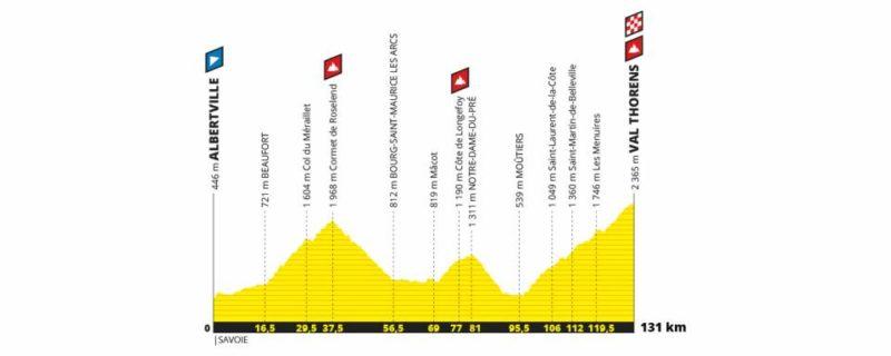 tdf-val-thorens-albertville Giro D'Italia takes over Courmayeur