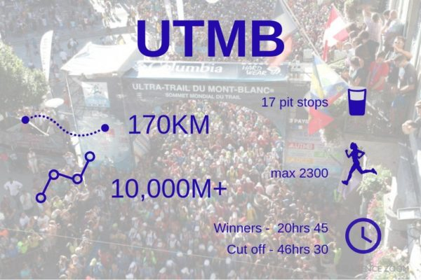 utmb-stats UTMB - not just one big race