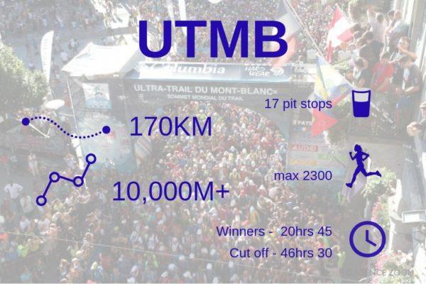 utmb-stats UTMB - not just one big race