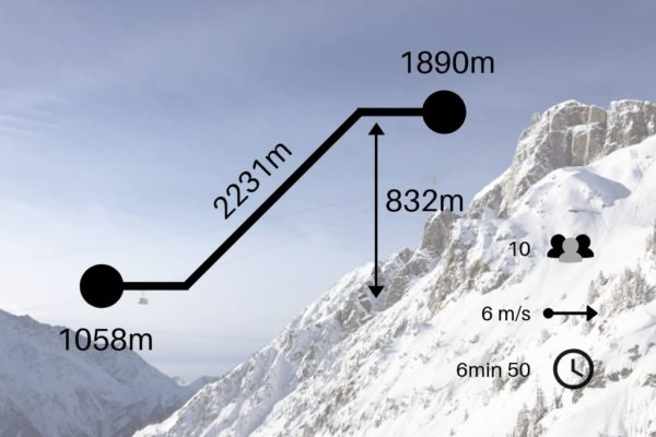 flegere-stats new in Chamonix this winter